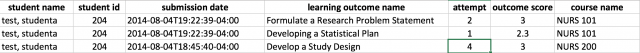 Canvas Learning Outcome Report