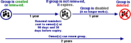 Diagram of the group expiry process
