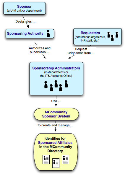 Graphic showing that Sponsors designate Sponsoring Authorities, who authorize and supervise Sponsorship Administrators, who use the Sponsor System to create and manage identities for Sponsored Affiliates in the MCommunity Directory.