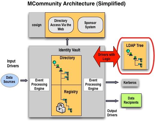 MCommunity architecture with LDAP Tree