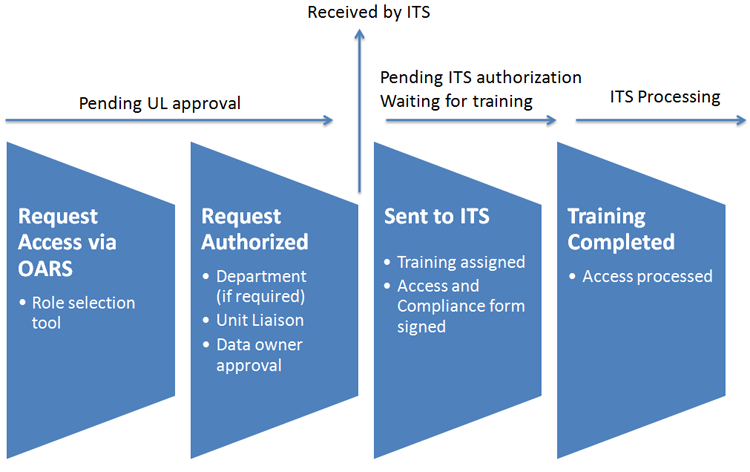 Access Request Process Flow Diagram. Step 1: Request Access Via OARS, Step 2: Request Authorized (Department, Unit Liaison, and/or Data Owner approval), Step 3: Sent to ITS (training assigned, access and compliance form signed), Step 4: Training Completed (access processed)