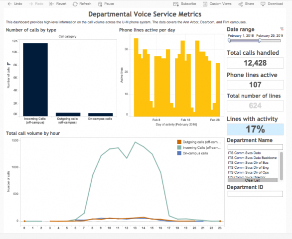 University Voice Services Metrics Dashboard